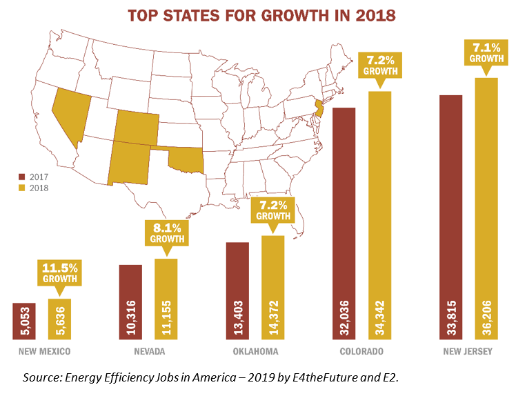 Southwest States Leading the Nation in Energy Efficiency Job Growth